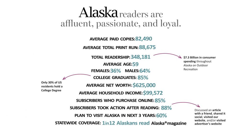 Alaska magazine readership